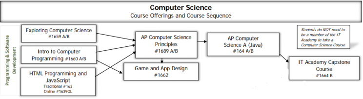 Computer Science Course Sequence