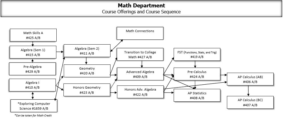 Math Department Cycle